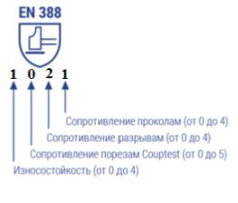 Перчатки КЩС тип 1 иконка 2